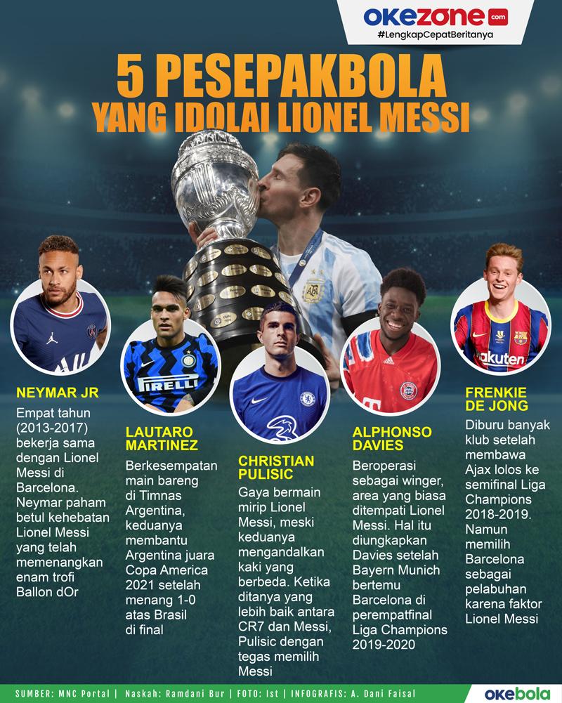 5 Pesepakbola Bintang yang Idolai Lionel Messi -
