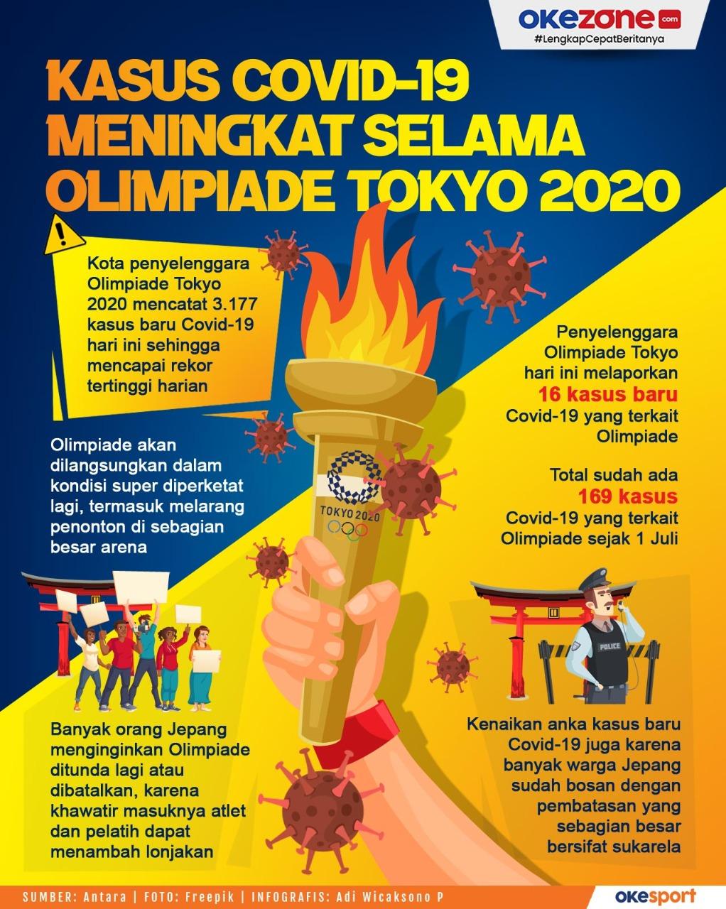 Kasus Covid-19 Meningkat Selama Olimpiade Tokyo 2020 -