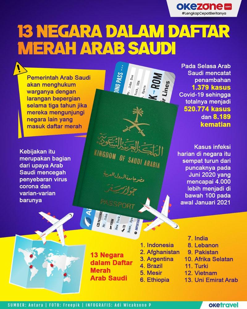 13 Negara Dalam Daftar Merah Arab Saudi -