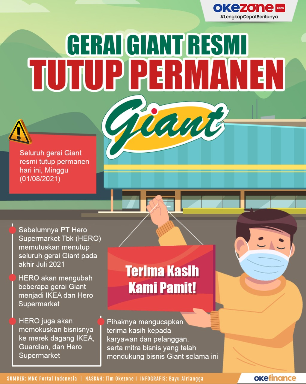 Gerai Giant Resmi Tutup Permanen -