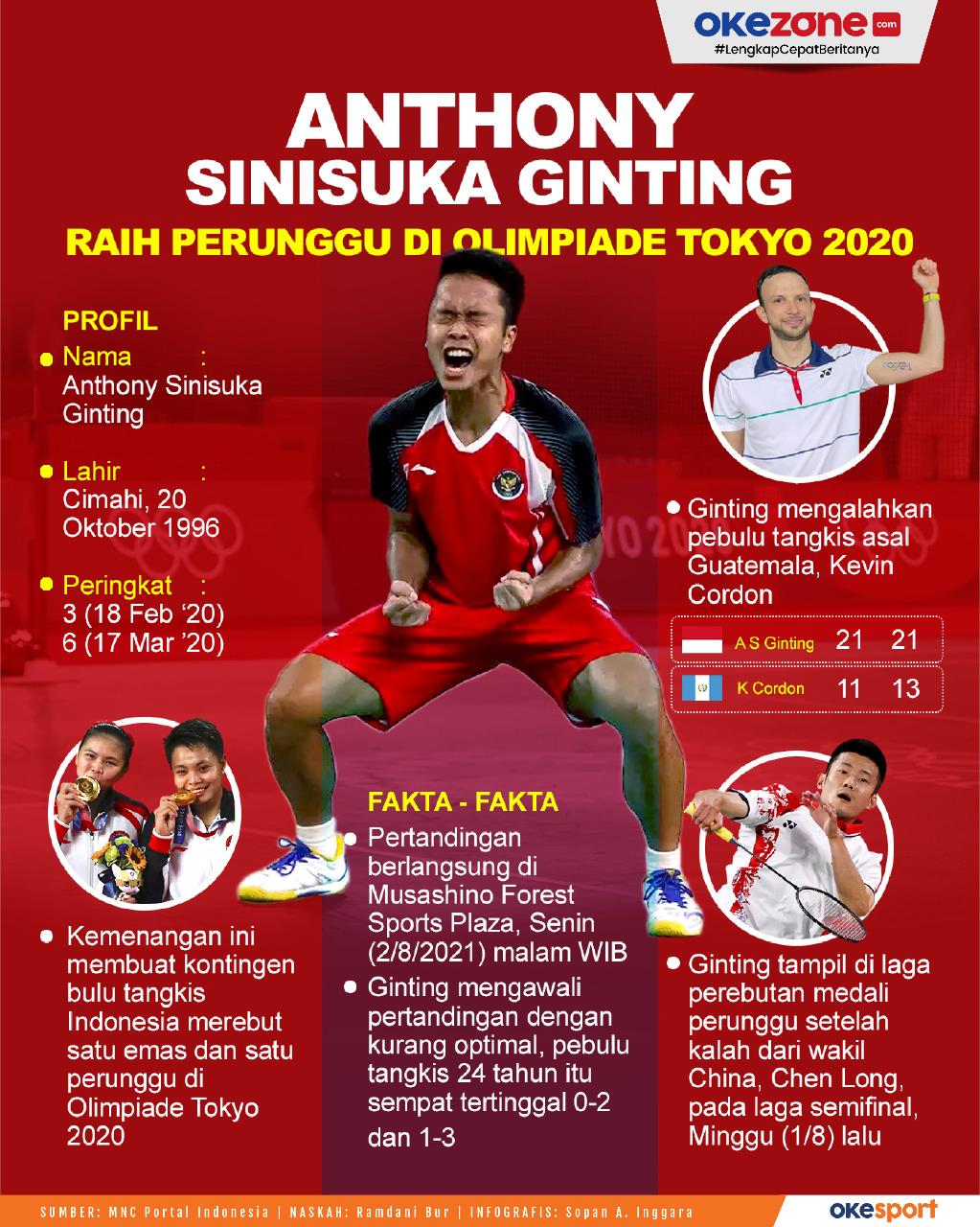 Anthony Sinisuka Ginting Raih Perunggu di Olimpiade Tokyo 2020 -