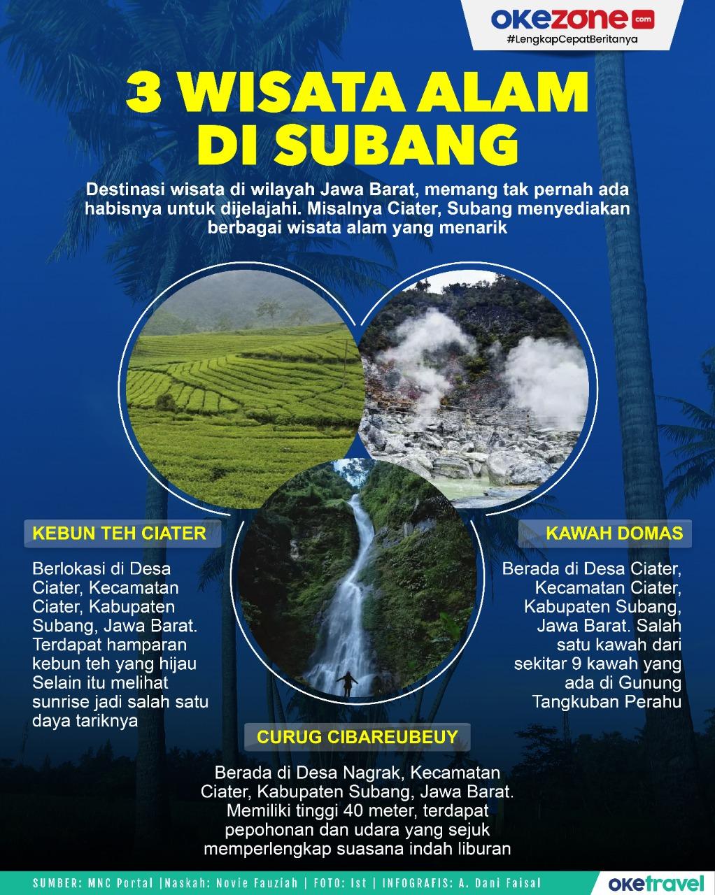 3 Wisata Alam di Subang, Jawa Barat -