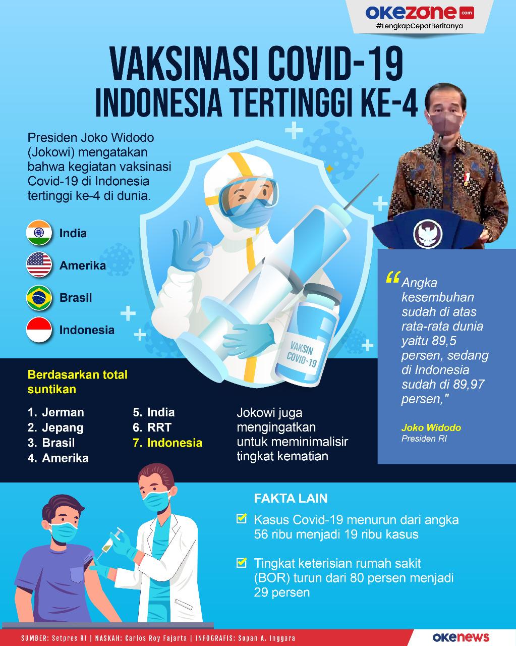 Vaksinasi Covid-19 Indonesia Tertinggi Keempat dari 220 Negara -