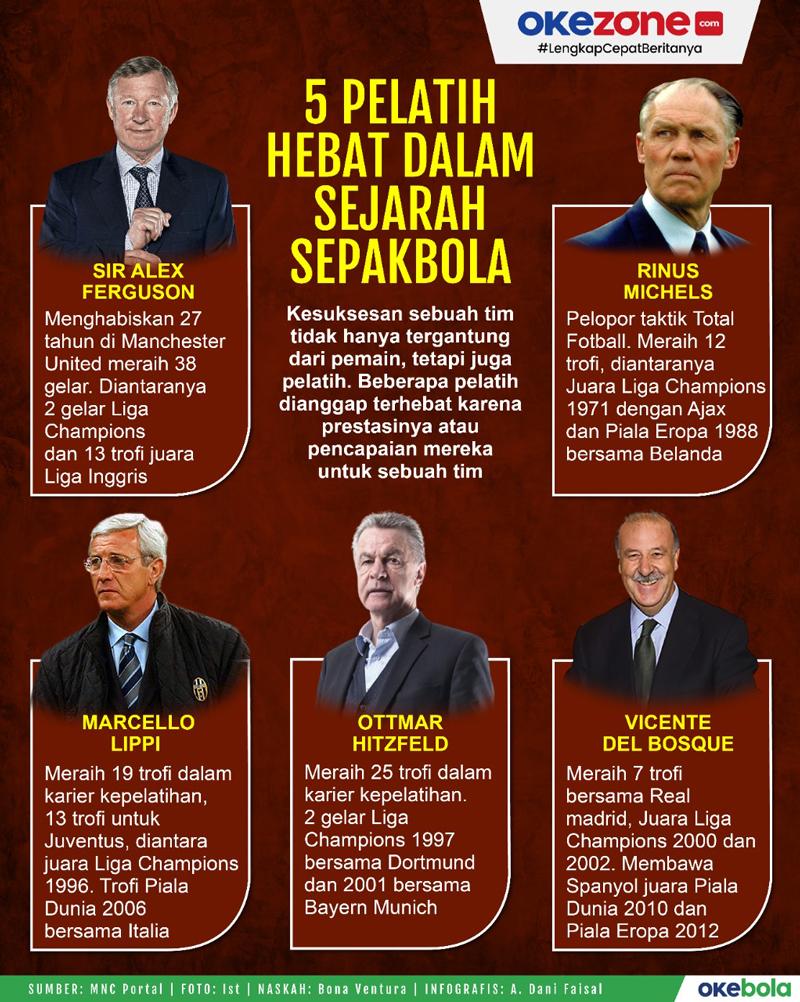 Daftar Pelatih Hebat dalam Sejarah Sepakbola -