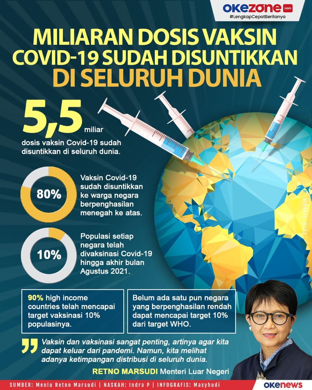 Miliaran Dosis Vaksin Covid-19 Sudah Disuntikkan di Seluruh Dunia -