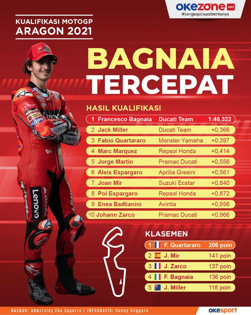 Hasil Kualifikasi MotoGP Aragon 2021: Bagnaia Tercepat -