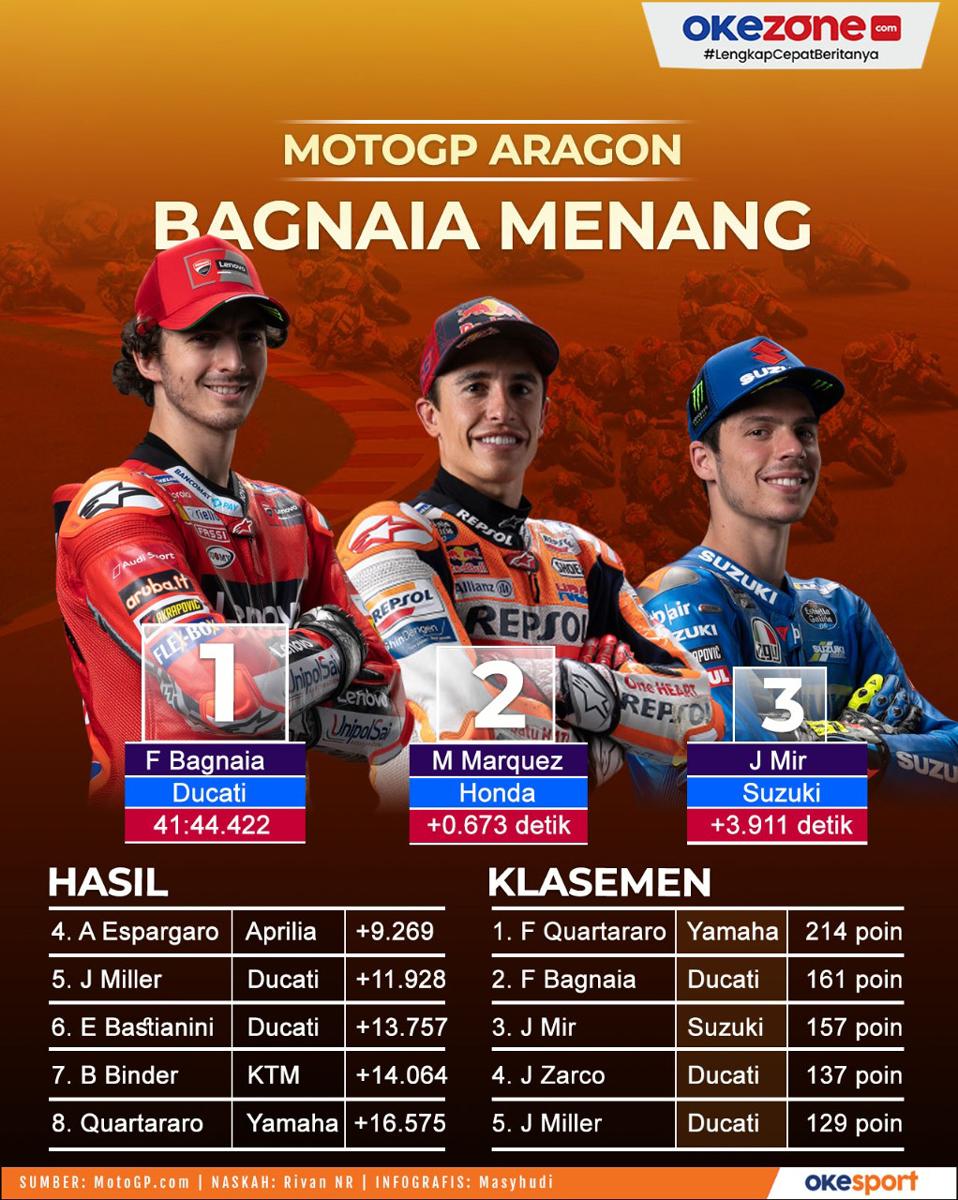 Hasil Balapan MotoGP Aragon 2021: Francesco Bagnaia Menang -