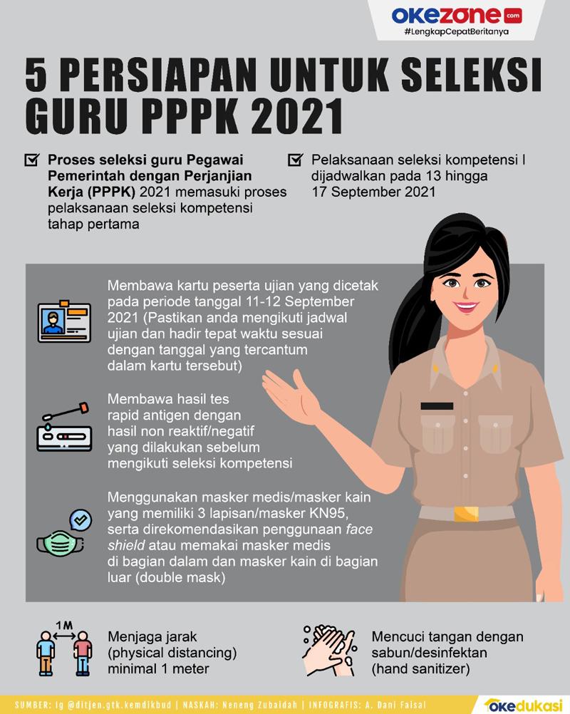 5 Persiapan untuk Ujian Seleksi Guru PPPK 2021 -