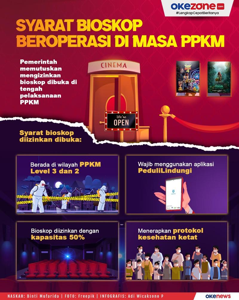 Syarat Bioskop Beroperasi di Masa PPKM -