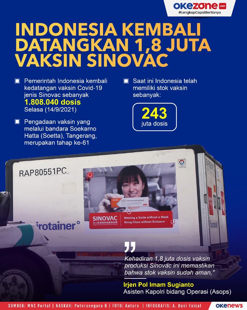 Indonesia Kembali Datangkan 1,8 Juta Vaksin Sinovac -