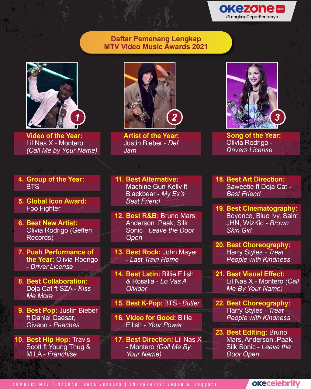 Daftar Lengkap Pemenang MTV Video Music Awards 2021 -