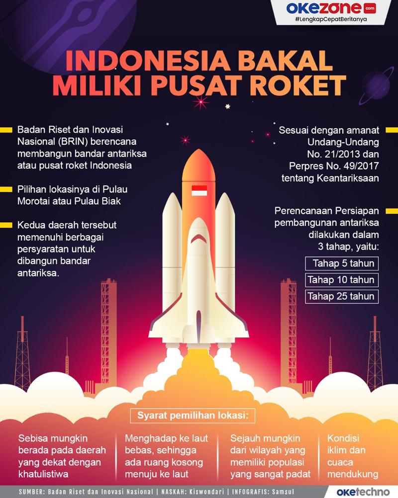 Indonesia Bangun Pusat Roket, Morotai dan Biak Jadi Lokasi -