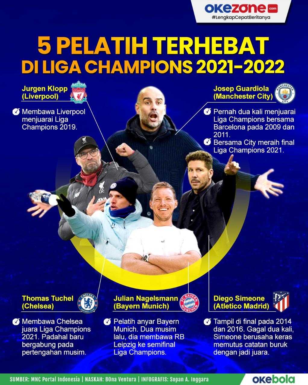 5 Pelatih Terhebat di Liga Champions 2021-2022 -