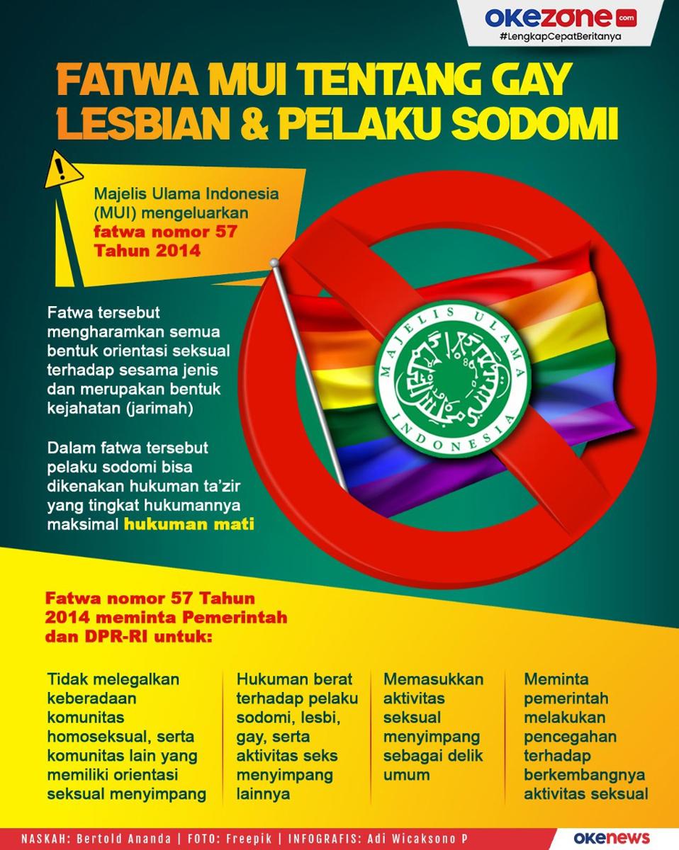Fatwa MUI Tentang Gay,Lesbian dan Pelaku Sodomi -