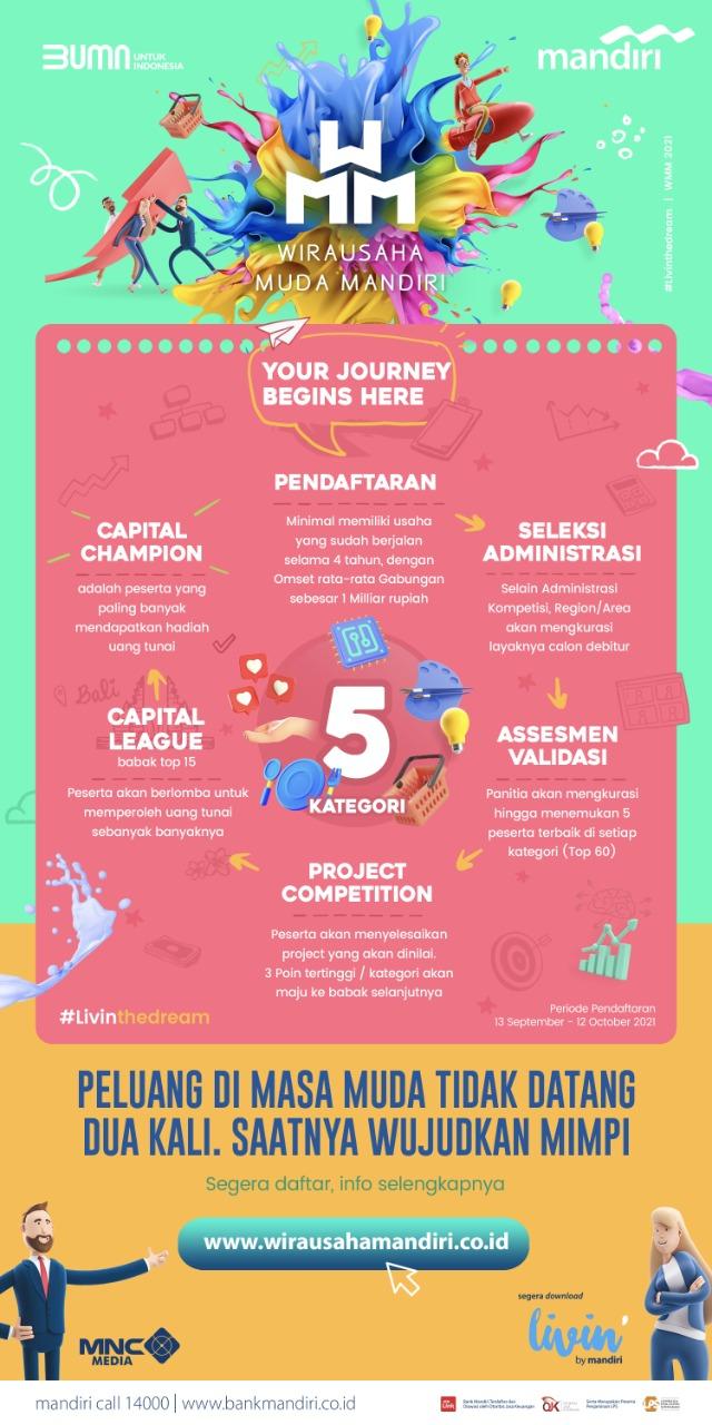 Ini Tahapan Kompetisi Wirausaha Muda Mandiri (WMM) 2021 -
