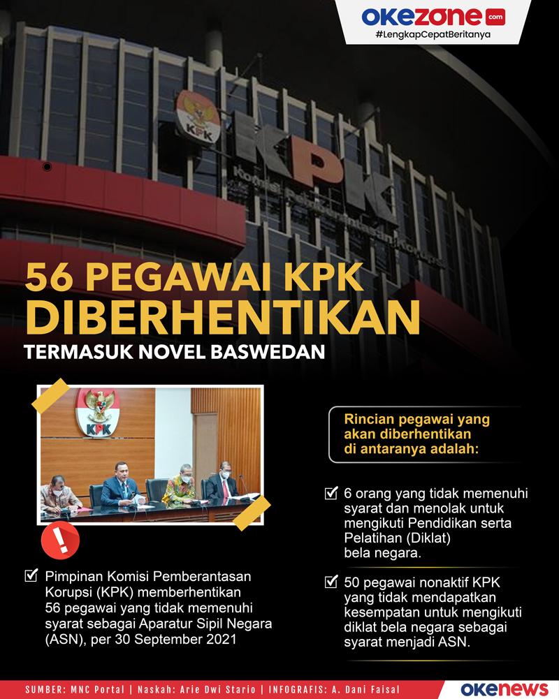 56 Pegawai KPK Diberhentikan, Termasuk Novel Baswedan -