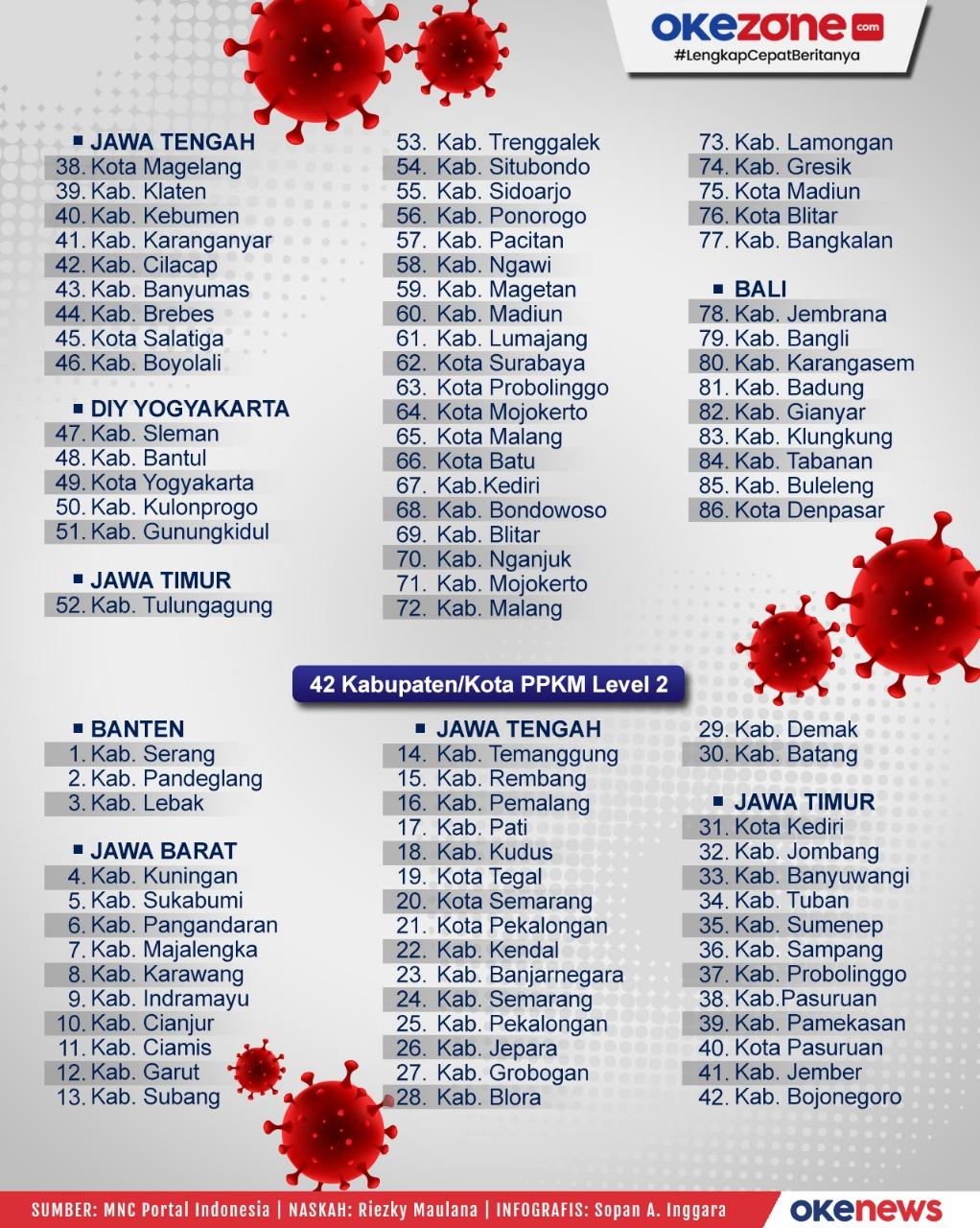 Daftar Wilayah PPKM Level 3 & 2 Jawa - Bali -