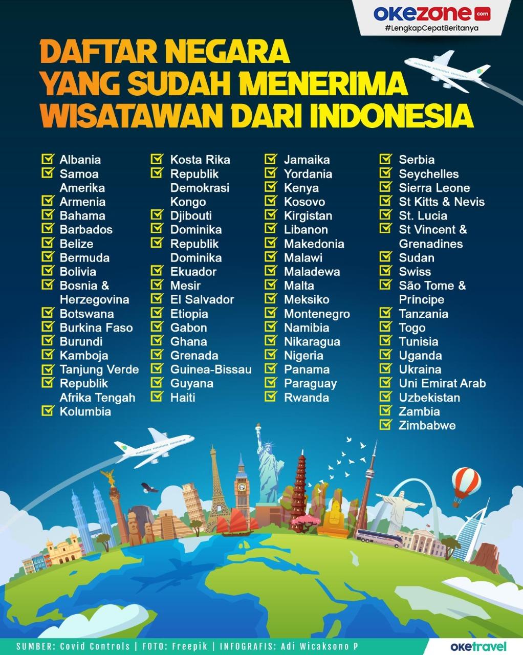 Daftar 68 Negara yang Sudah Menerima Wisatawan dari Indonesia -