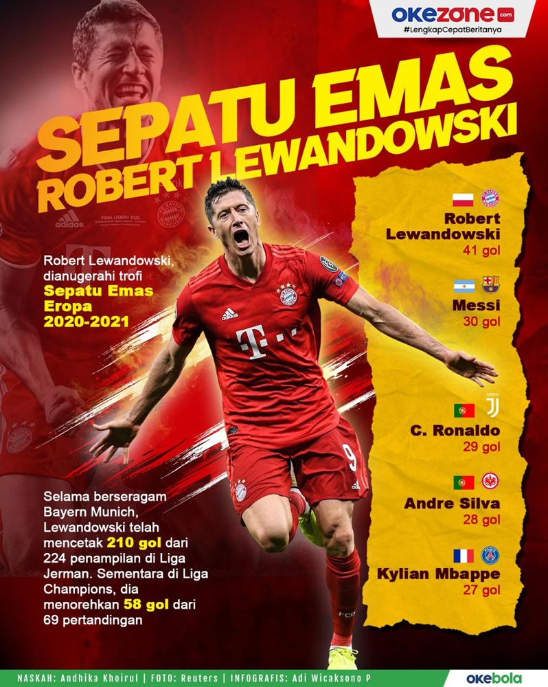 Robert Lewandowski Dianugerahi Sepatu Emas Eropa -