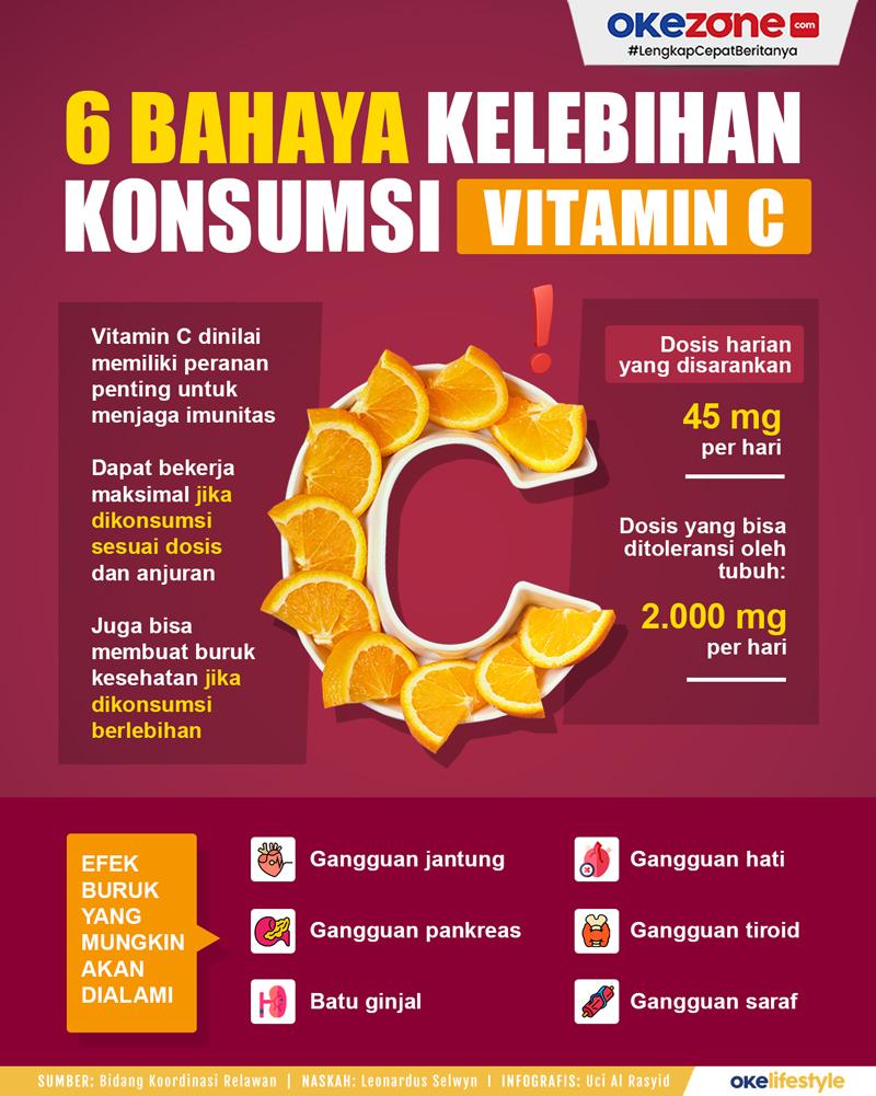 6 Bahaya Kelebihan Konsumsi Vitamin C -