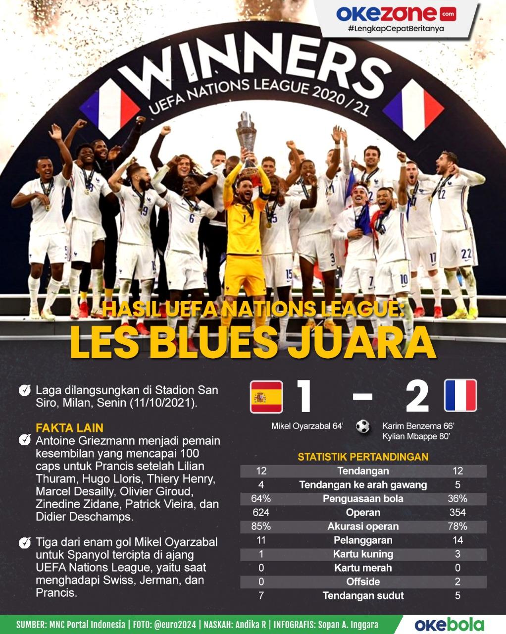 Hasil UEFA Nations League: Les Blues Juara -