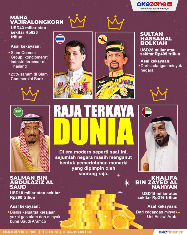 Raja Terkaya Dunia -