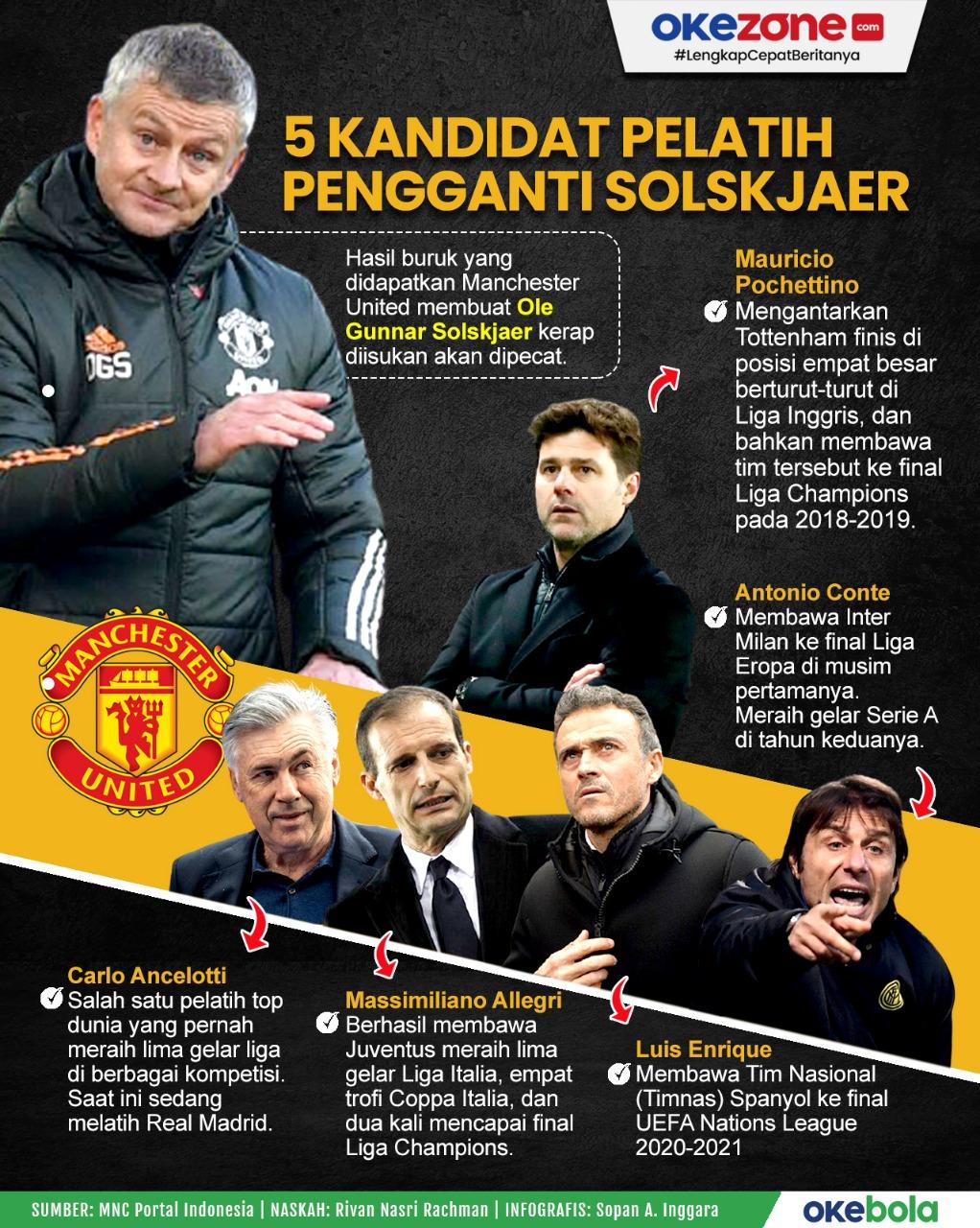 5 Kandidat Pelatih Pengganti Ole Gunnar Solskjaer di Manchester United -