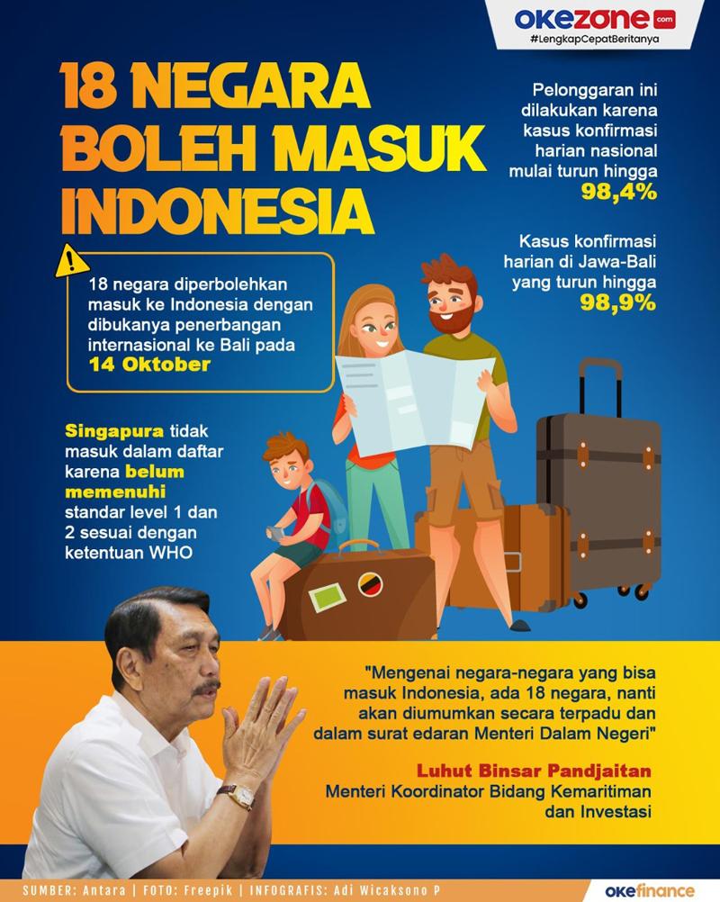 Daftar 18 Negara Boleh Masuk Indonesia -