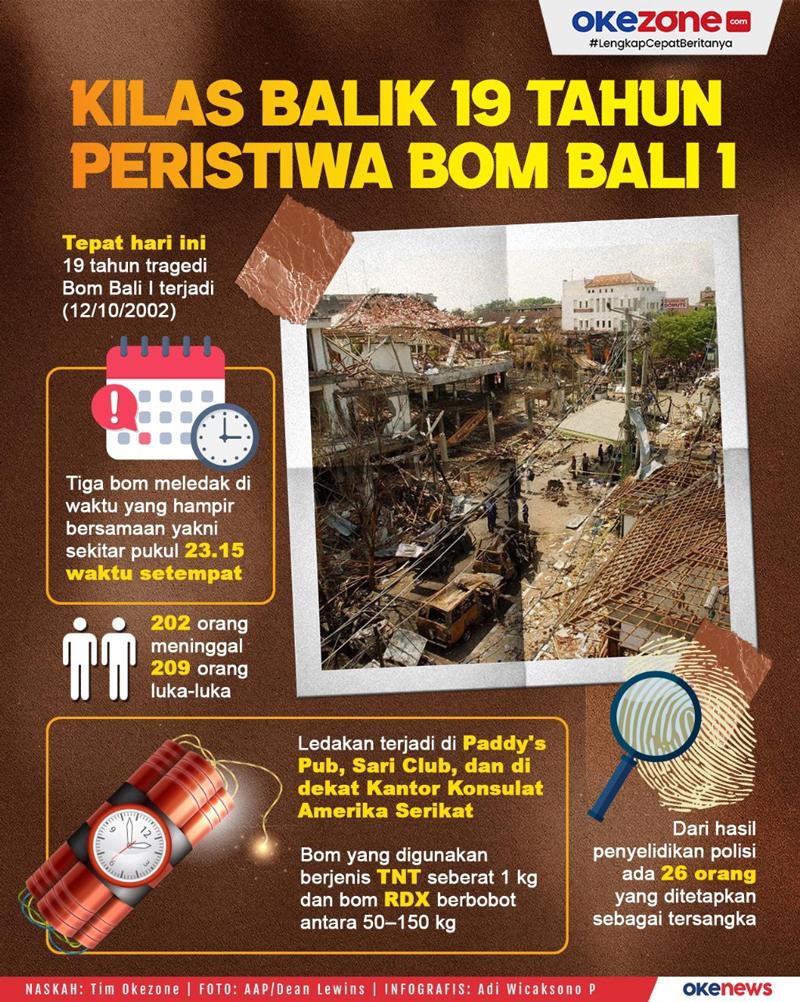 Kilas Balik 19 Tahun Peristiwa Bom Bali 1  -