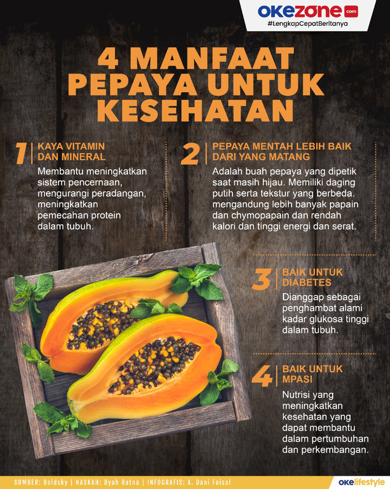 4 Manfaat Pepaya bagi kesehatan -
