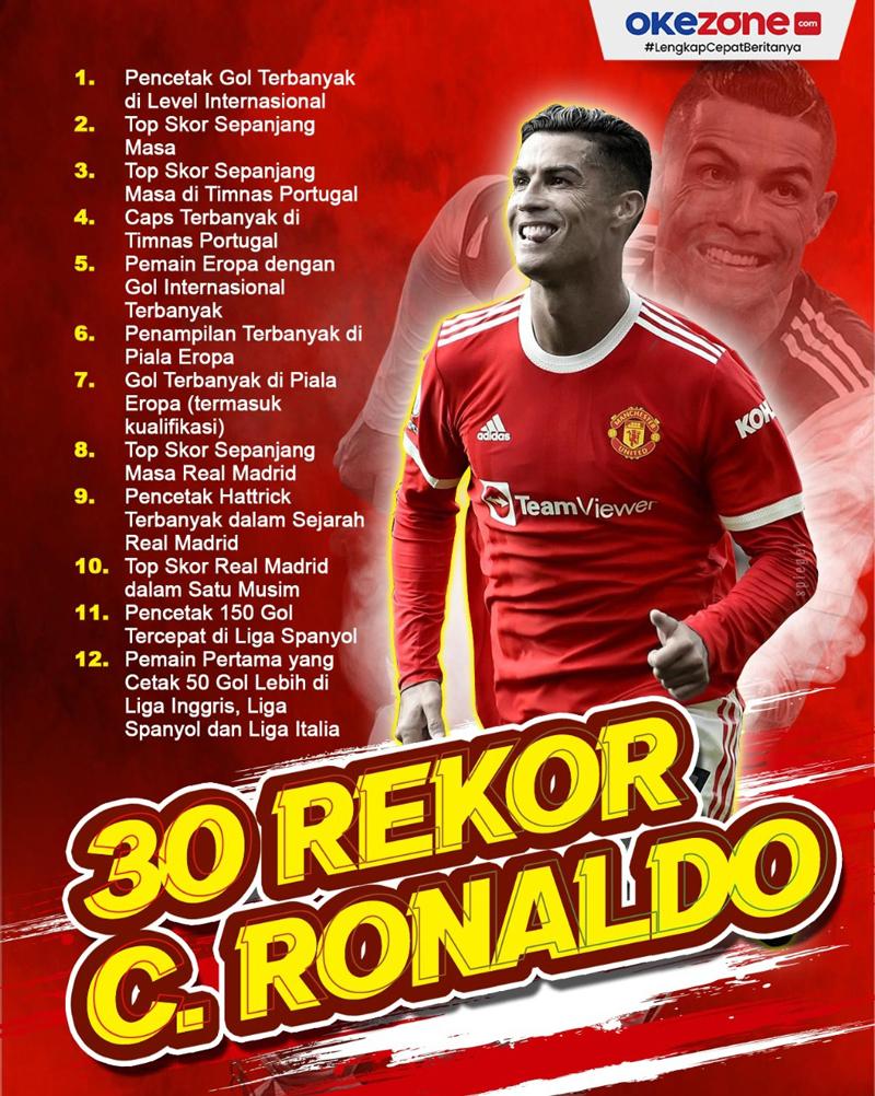 30 Rekor yang Dipecahkan Cristiano Ronaldo sebagai Pesepakbola -