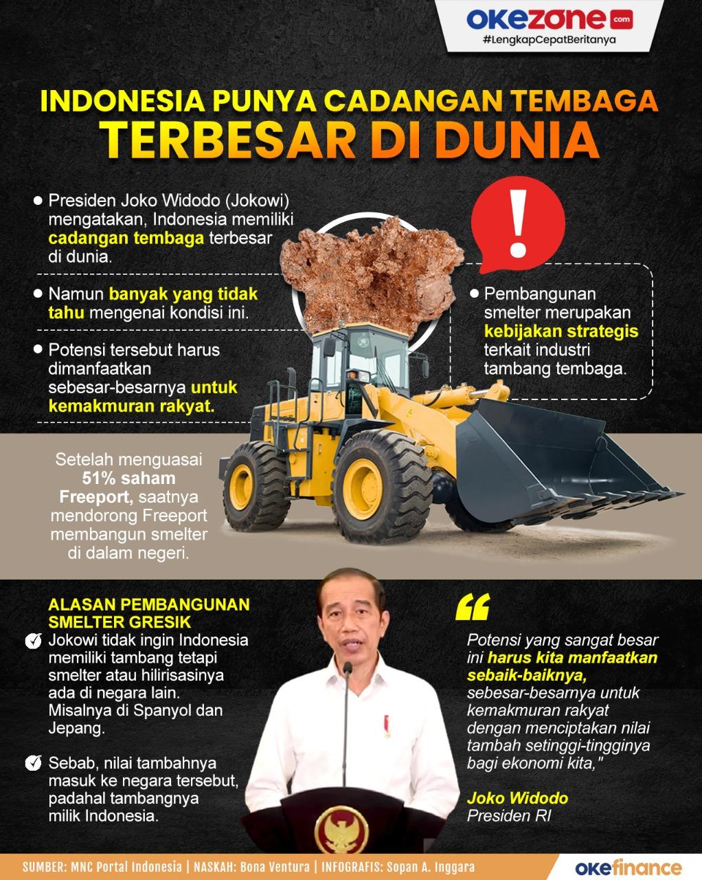 Indonesia Punya Cadangan Tembaga Terbesar di Dunia -