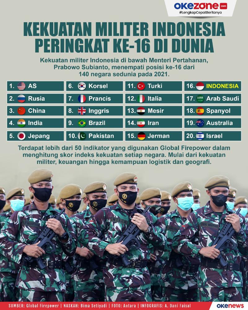 Kekuatan Militer Indonesia Peringkat Ke-16 di Dunia  -