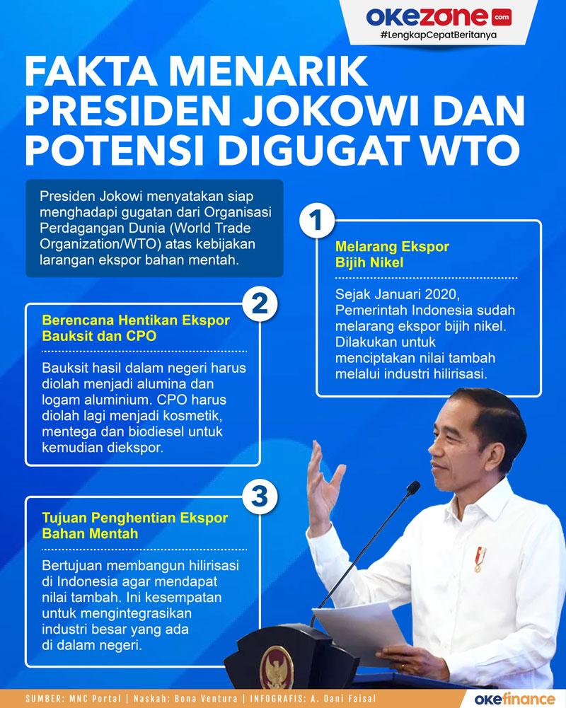 Fakta Menarik Presiden Jokowi dan Potensi Digugat WTO -