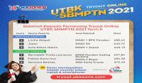 Pengumuman Pemenang  Tryout Online UTBK SBMPTN Okezone 2021 Term II