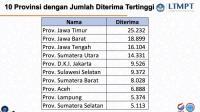 Peserta Lulus SBMPTN 2021 Tertinggi dari Jatim Capai 25.232