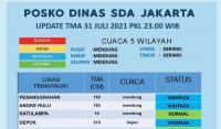 Jakarta Diguyur Hujan, Pintu Air Pesanggrahan hingga Depok Berstatus Waspada