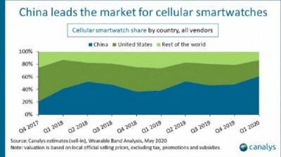 Pandemi Covid-19 Tak Pengaruhi Pertumbuhan Smartwatch di Q1 2020