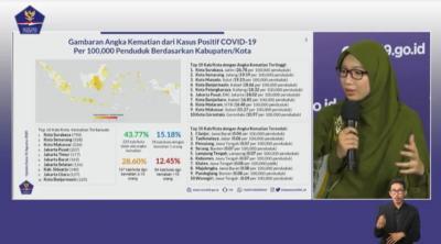 225 Kabupaten Kota Tercatat Tidak Ada Angka Kematian Covid-19