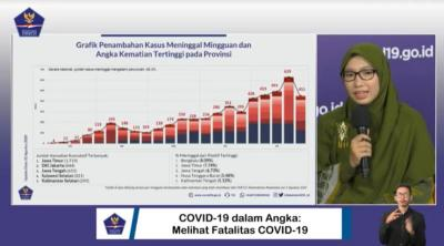 Bengkulu Menjadi Provinsi dengan Tingkat Kematian Covid-19 Tertinggi