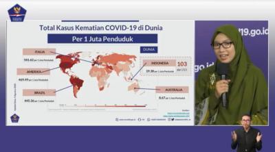 Angka Kasus Kematian Covid-19 di Indonesia Peringkat 103 Dunia