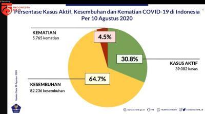 Satgas : Jumlah Kasus Positif Covid-19 Aktif Capai 39.082, 30,8% dari Keseluruhan