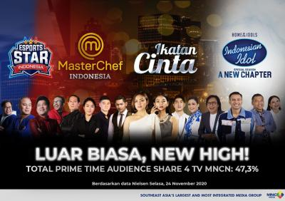 New High! 4 TV MNCN Kuasai 47,3% Prime Time Pangsa Pemirsa & Top 3 Program Industri TV Nasional