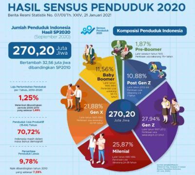 Jumlah Penduduk Indonesia Bertambah 32 Juta, Pulau Jawa Terbanyak