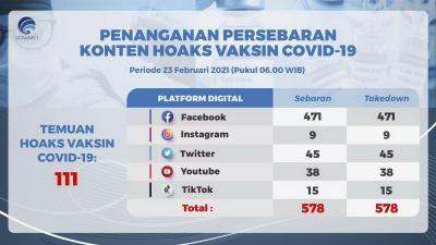 Facebook Jadi Sarana Paling Digemari Para Penebar Hoaks Vaksin Covid-19 di Indonesia