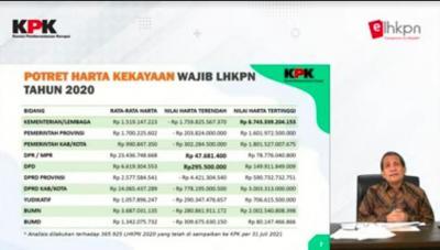 4 Tokoh Unik Dibalik Daftar Kekayaan LHKPN KPK