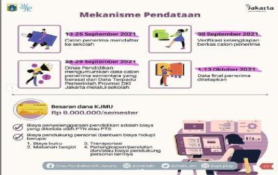KJMU DKI Jakarta Tahap II 2021 Telah Dibuka